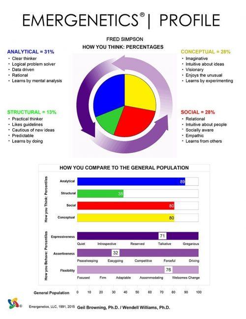 Profilo Emergenetics Gruemp